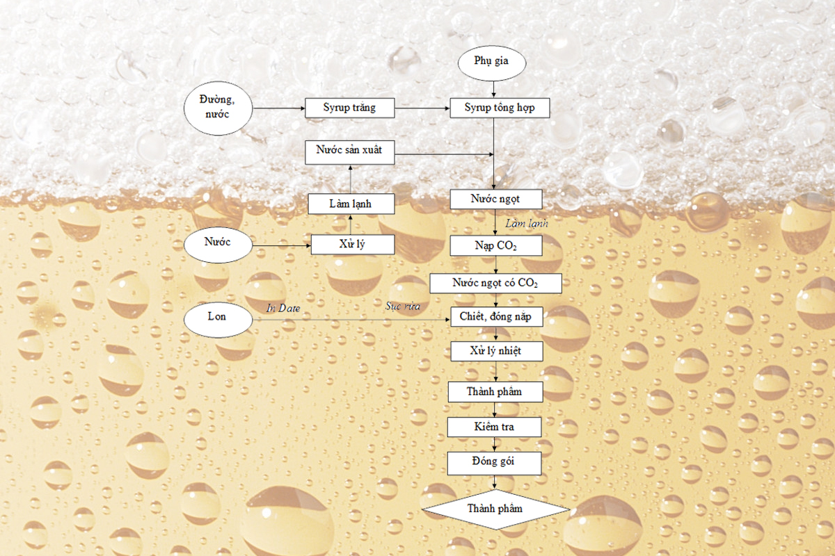 Khí Co2 có vai trò như thế nào trong quy trình sản xuất nước ngọt có gas